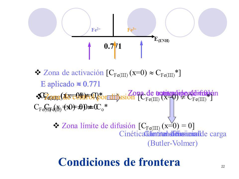 Cinética de transferencia de carga (Butler-Volmer)