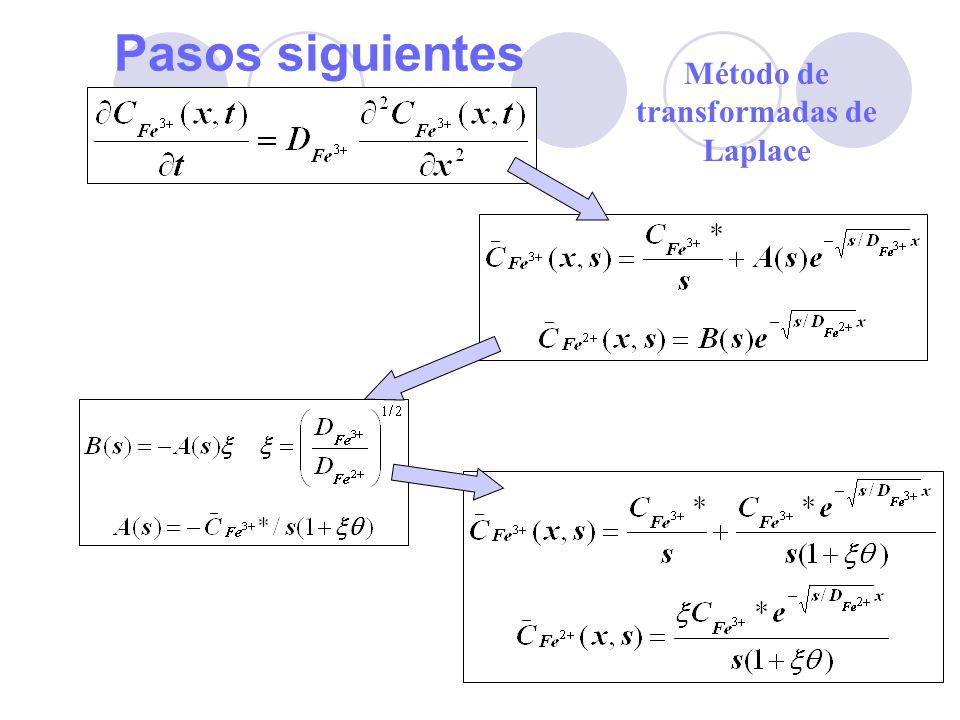 Método de transformadas de Laplace
