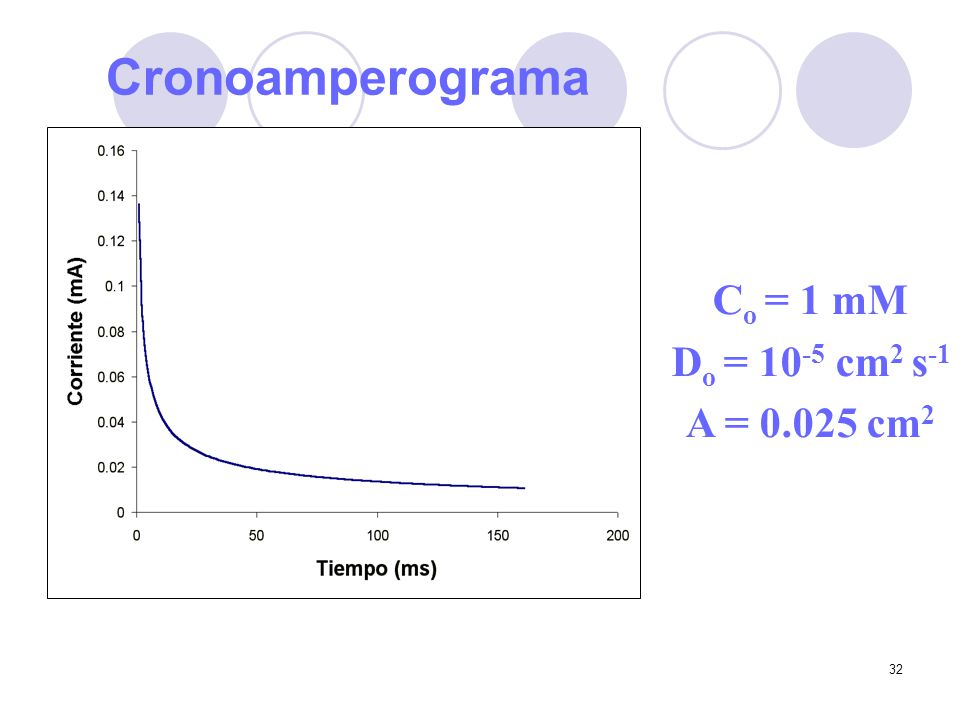 Cronoamperograma Co = 1 mM Do = 10-5 cm2 s-1 A = 0.025 cm2
