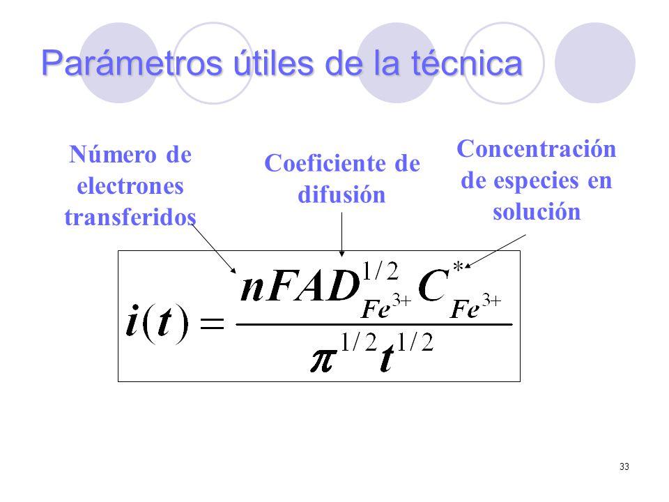 Parámetros útiles de la técnica