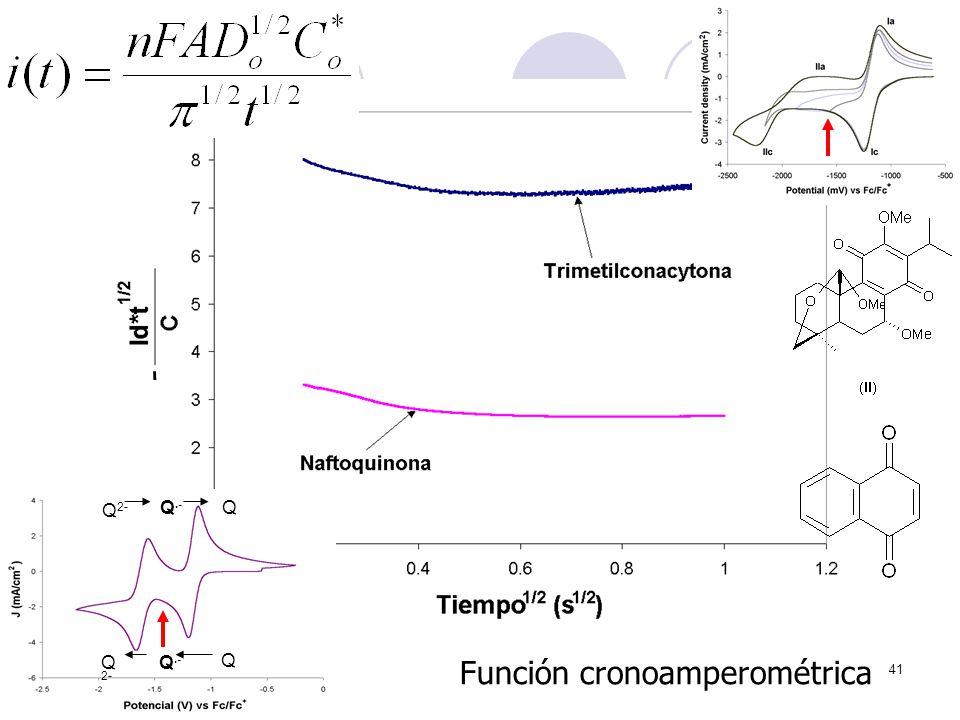 Función cronoamperométrica