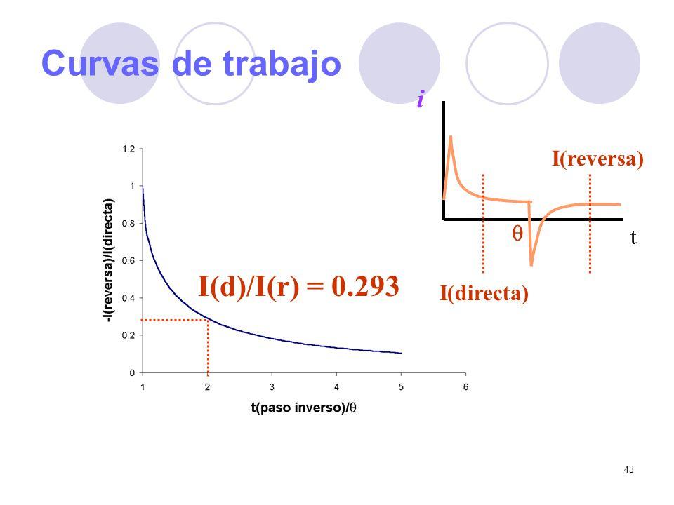 Curvas de trabajo t i I(reversa) q I(d)/I(r) = 0.293 I(directa)