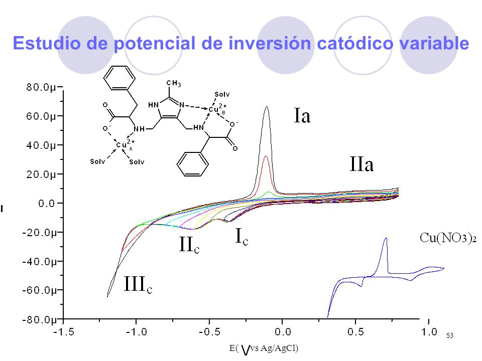 Estudio de potencial de inversión catódico variable