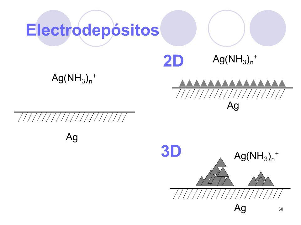 Electrodepósitos 2D Ag(NH3)n+ Ag(NH3)n+ Ag Ag 3D Ag(NH3)n+ Ag