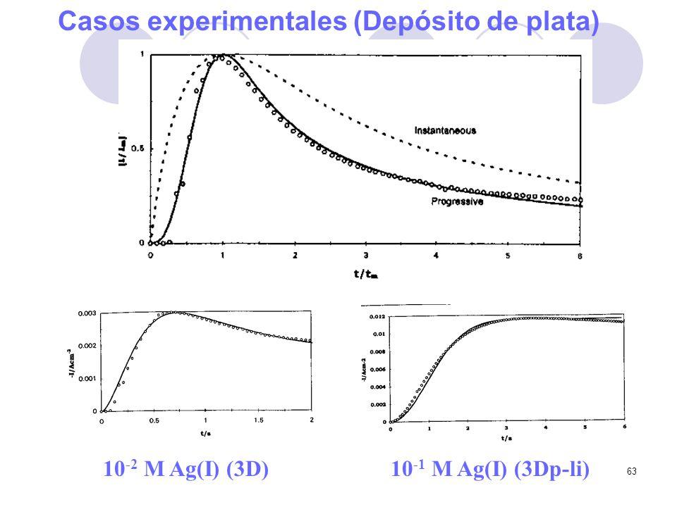 Casos experimentales (Depósito de plata)