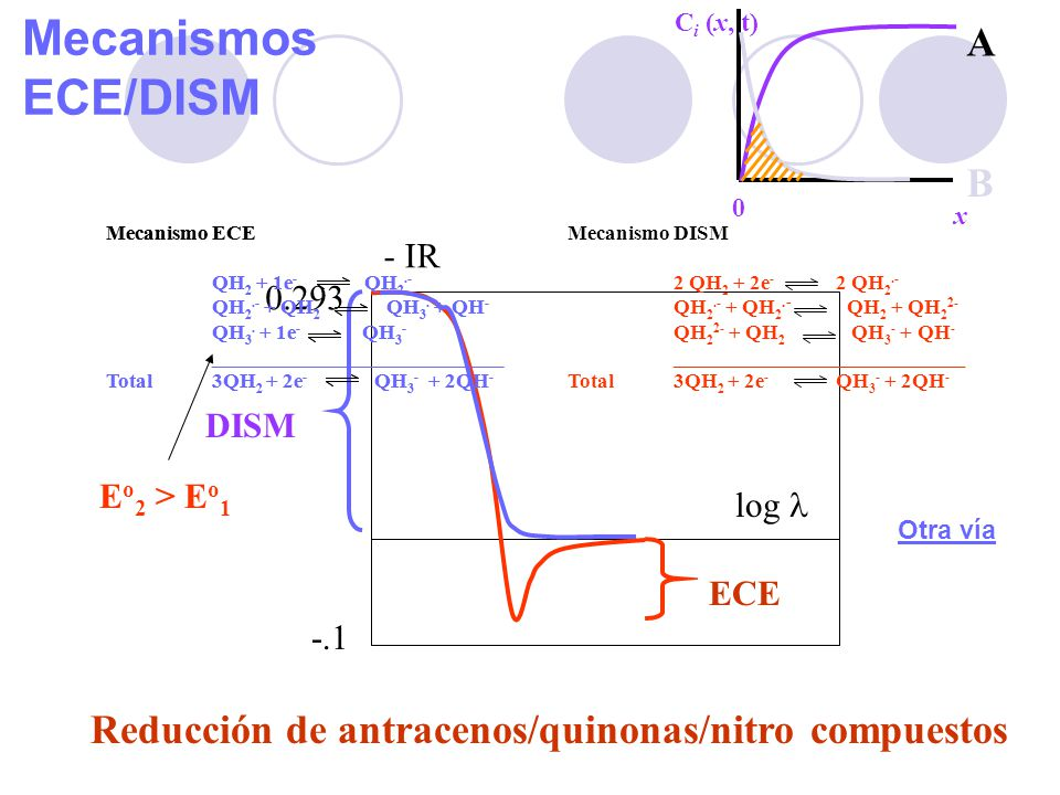 Mecanismos ECE/DISM A B