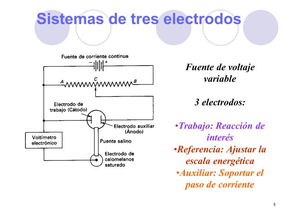 Sistemas de tres electrodos
