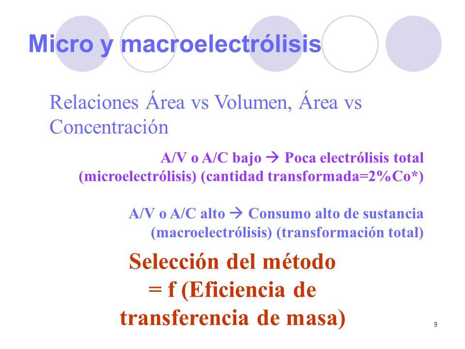Micro y macroelectrólisis