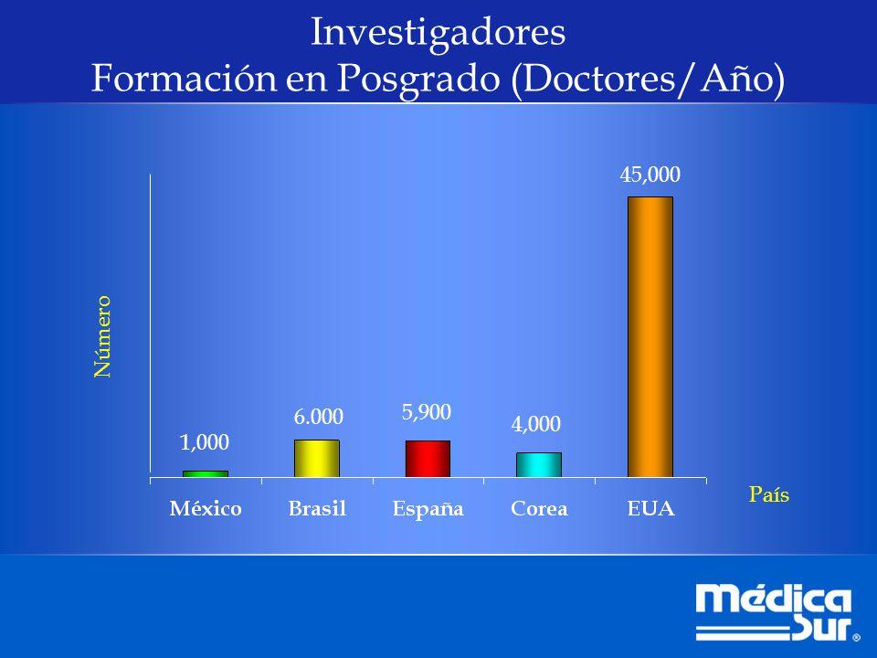 Investigadores Formación en Posgrado (Doctores/Año)