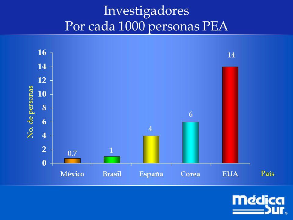 Investigadores Por cada 1000 personas PEA