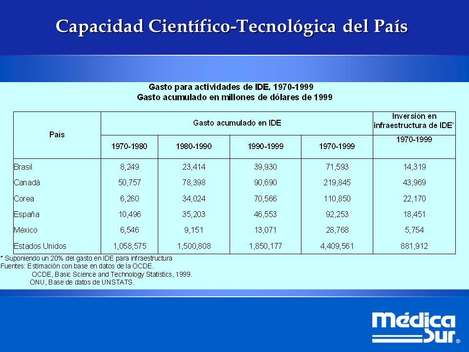 Capacidad Científico-Tecnológica del País