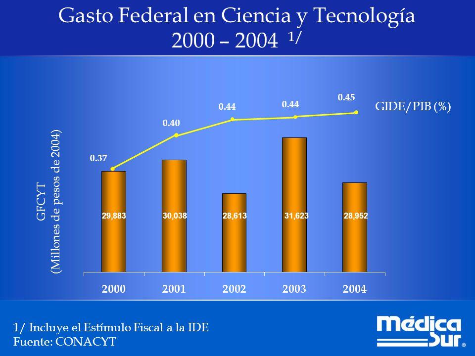 Gasto Federal en Ciencia y Tecnología