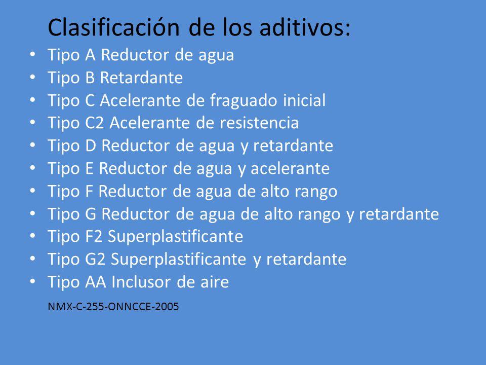 Clasificación de los aditivos: