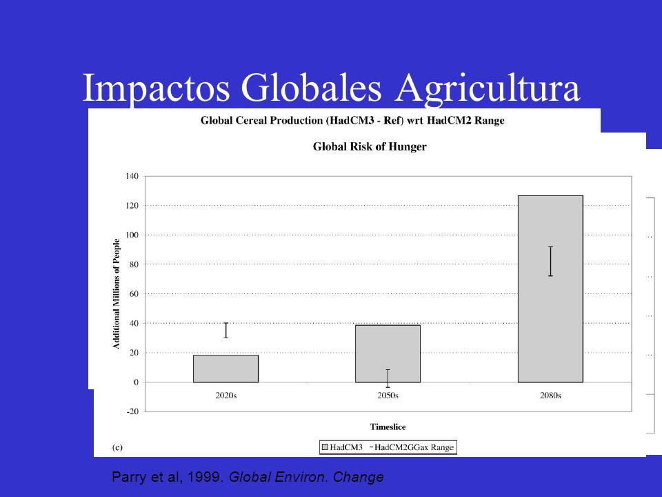 Impactos Globales Agricultura