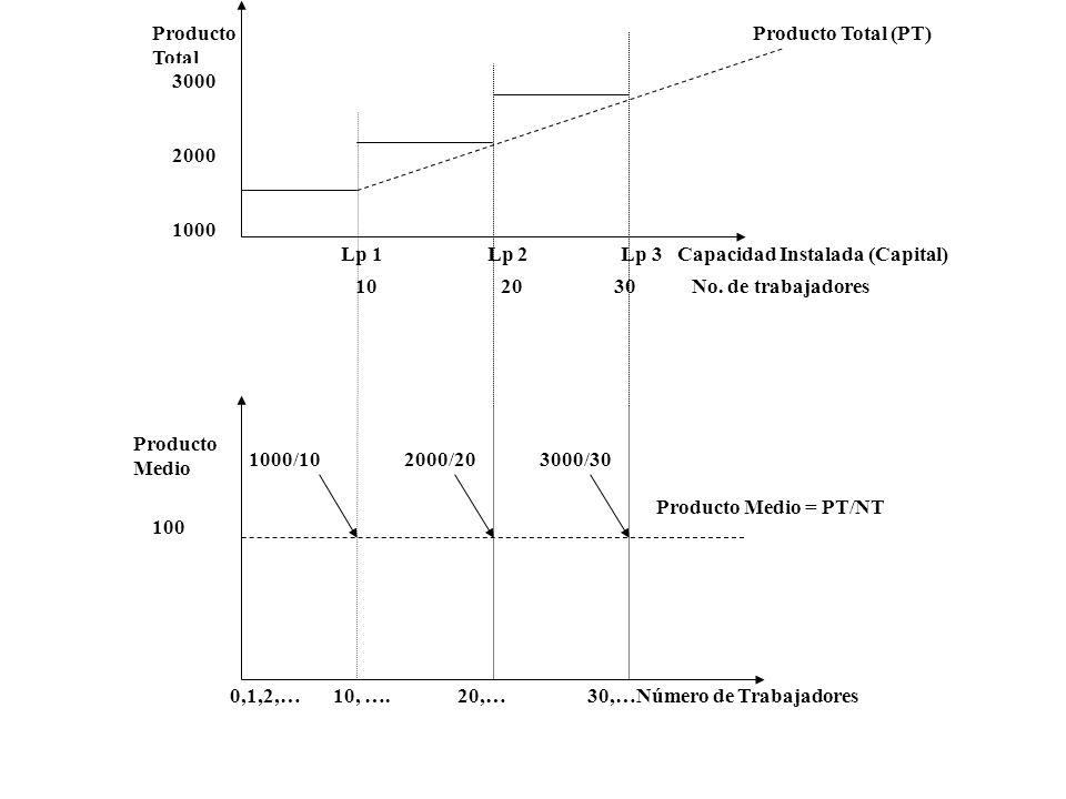 Producto Total Lp 1 Lp 2 Lp 3 Capacidad Instalada (Capital)