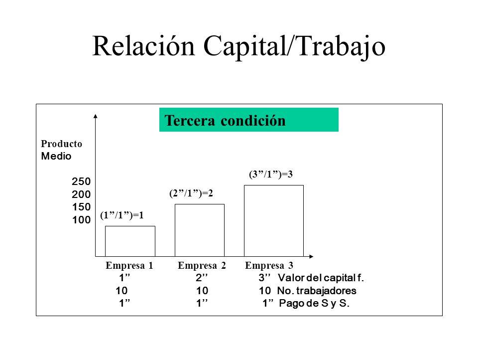 Relación Capital/Trabajo