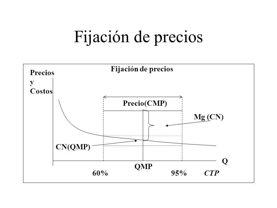 Fijación de precios Fijación de precios Precios y Costos Precio(CMP)