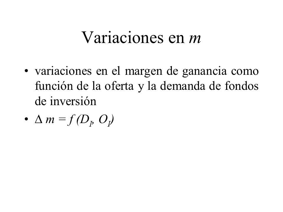 Variaciones en m variaciones en el margen de ganancia como función de la oferta y la demanda de fondos de inversión.