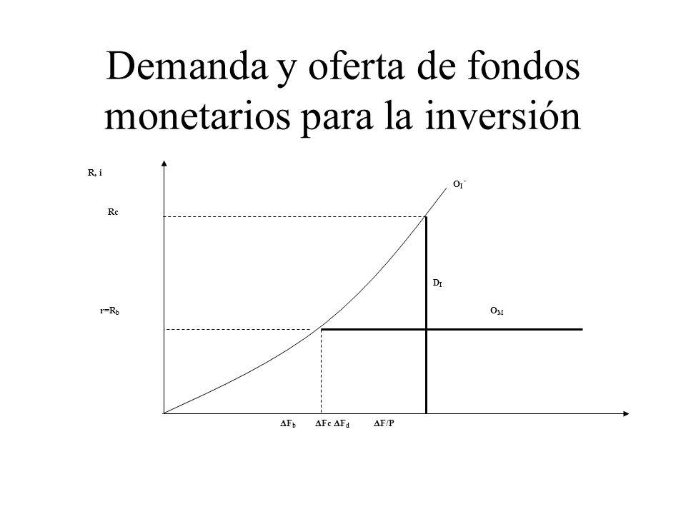 Demanda y oferta de fondos monetarios para la inversión