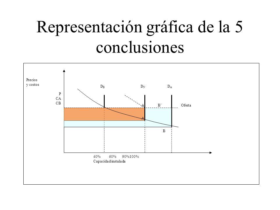 Representación gráfica de la 5 conclusiones