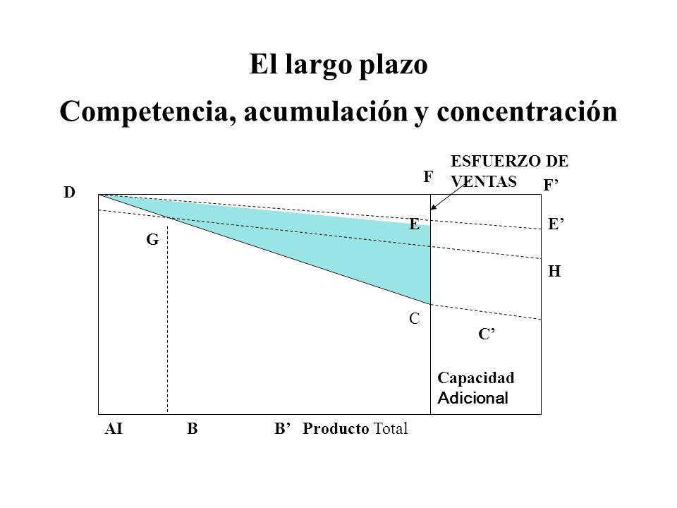 El largo plazo Competencia, acumulación y concentración