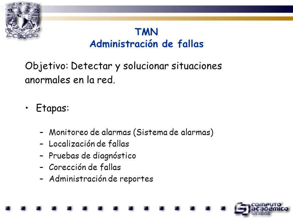 TMN Administración de fallas