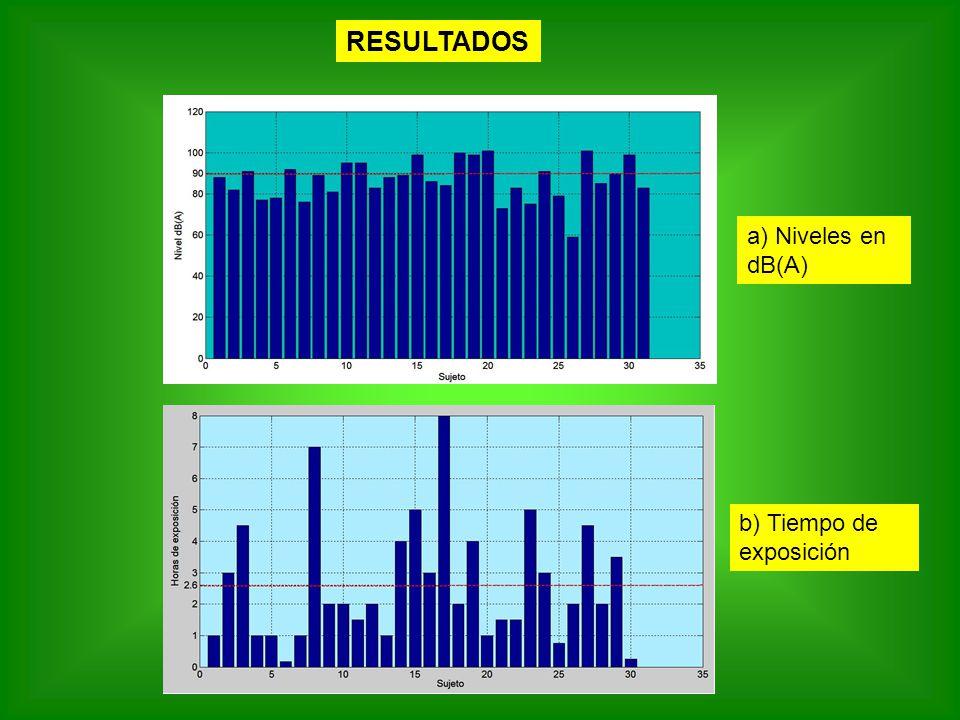 RESULTADOS a) Niveles en dB(A) b) Tiempo de exposición
