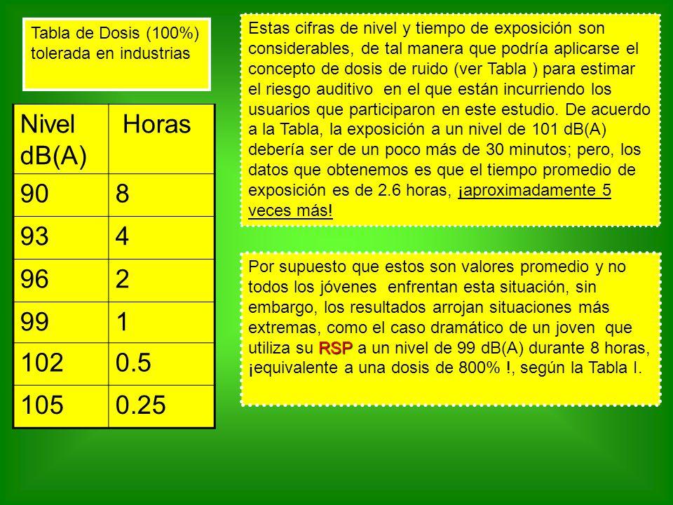 Estas cifras de nivel y tiempo de exposición son considerables, de tal manera que podría aplicarse el concepto de dosis de ruido (ver Tabla ) para estimar el riesgo auditivo en el que están incurriendo los usuarios que participaron en este estudio. De acuerdo a la Tabla, la exposición a un nivel de 101 dB(A) debería ser de un poco más de 30 minutos; pero, los datos que obtenemos es que el tiempo promedio de exposición es de 2.6 horas, ¡aproximadamente 5 veces más!