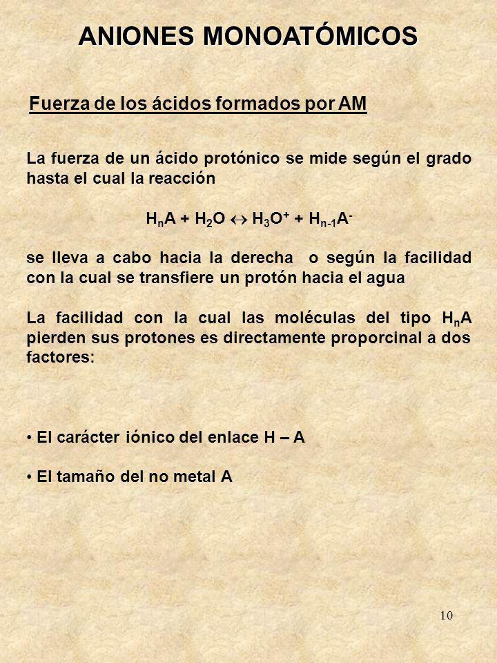 ANIONES MONOATÓMICOS Fuerza de los ácidos formados por AM