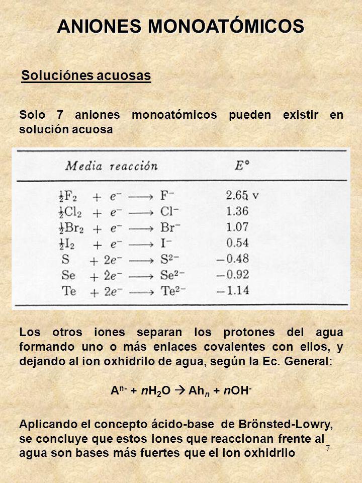 ANIONES MONOATÓMICOS Soluciónes acuosas