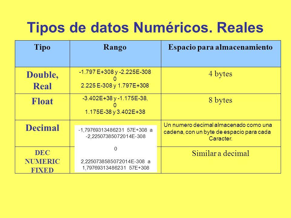 Tipos de datos Numéricos. Reales