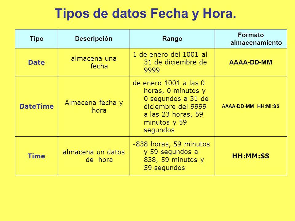 Tipos de datos Fecha y Hora.