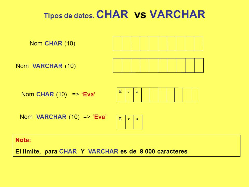 Tipos de datos. CHAR vs VARCHAR