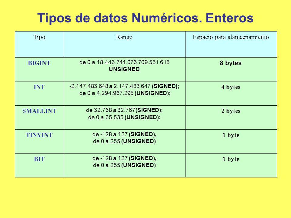 Tipos de datos Numéricos. Enteros