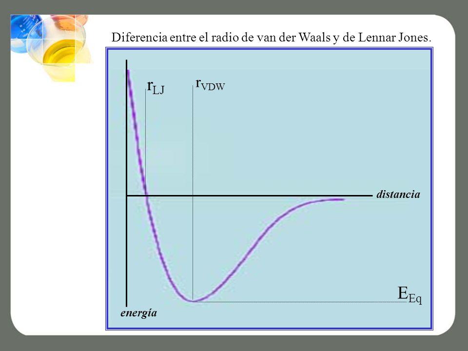 Diferencia entre el radio de van der Waals y de Lennar Jones.