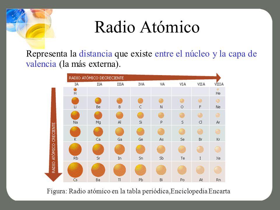 Radio Atómico Representa la distancia que existe entre el núcleo y la capa de valencia (la más externa).