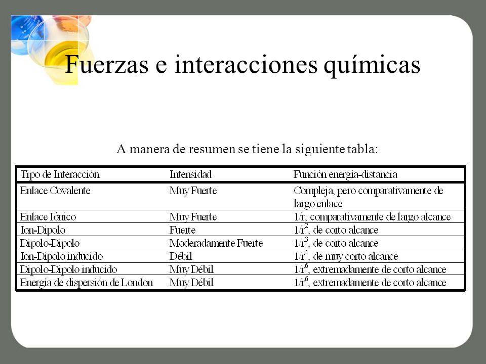 Fuerzas e interacciones químicas
