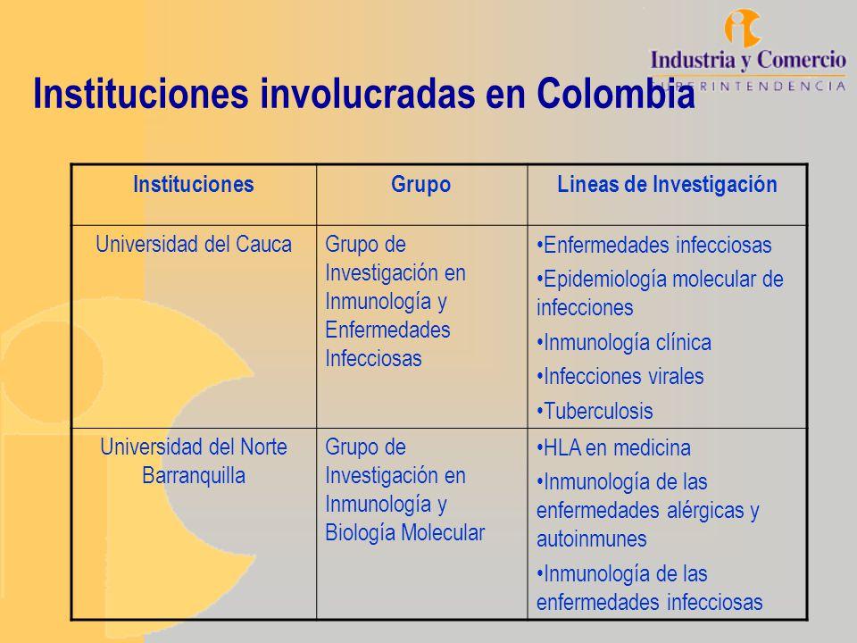Instituciones involucradas en Colombia