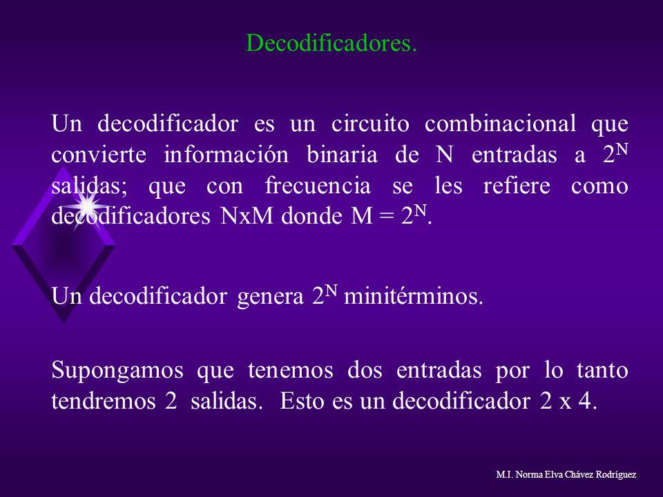 Un decodificador genera 2N minitérminos.