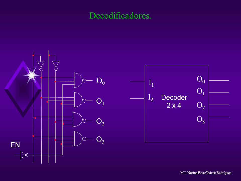 Decodificadores. O0 I1 I2 O1 O2 O3 Decoder 2 x 4 EN Notas: