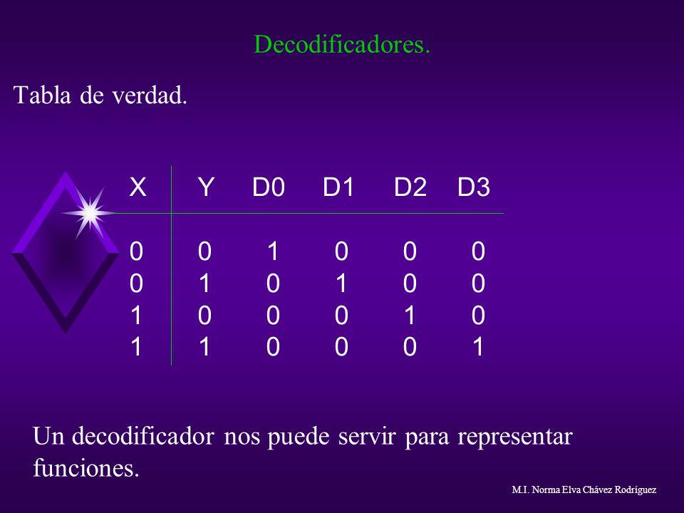 Un decodificador nos puede servir para representar funciones.