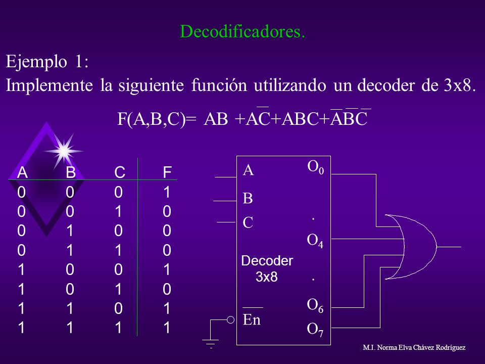 F(A,B,C)= AB +AC+ABC+ABC