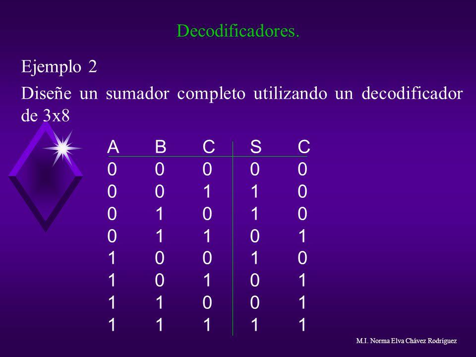 Diseñe un sumador completo utilizando un decodificador de 3x8