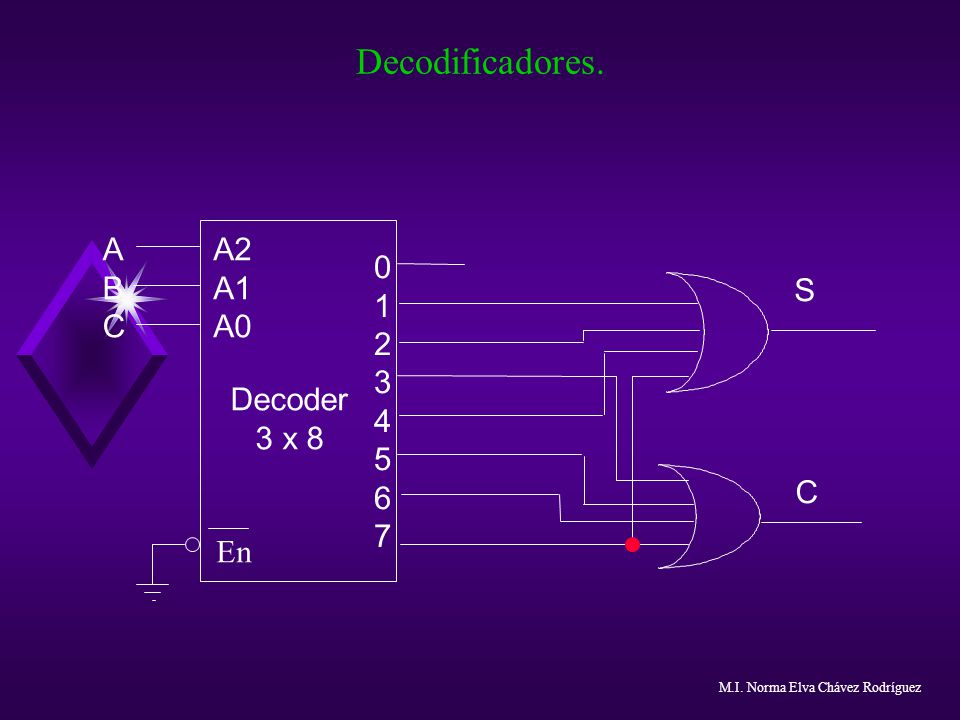 Decodificadores. 1 2 3 4 5 6 7 Decoder 3 x 8 A2 A1 A0 A B C S En