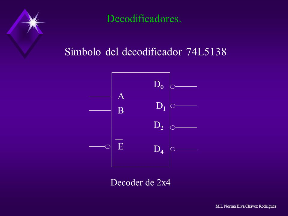 Simbolo del decodificador 74L5138