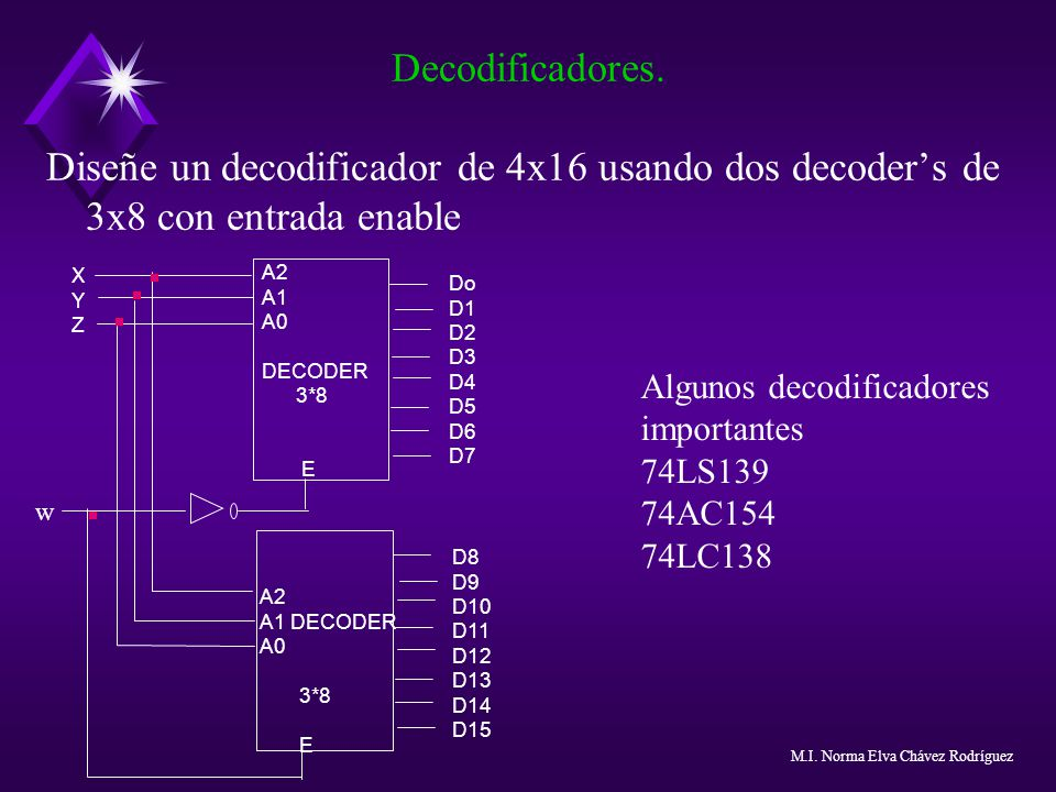 Decodificadores. Diseñe un decodificador de 4x16 usando dos decoder's de 3x8 con entrada enable. Do.