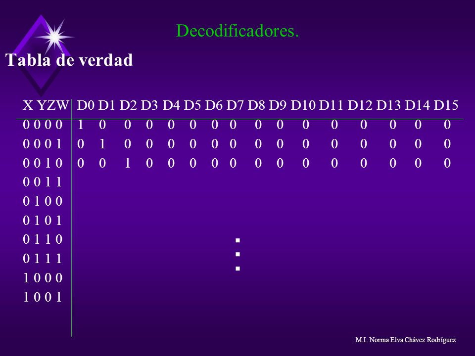 . Decodificadores. Tabla de verdad