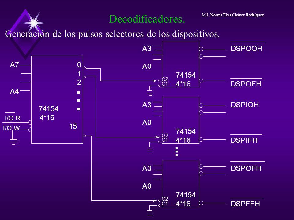 Decodificadores. M.I. Norma Elva Chávez Rodríguez. Generación de los pulsos selectores de los dispositivos.