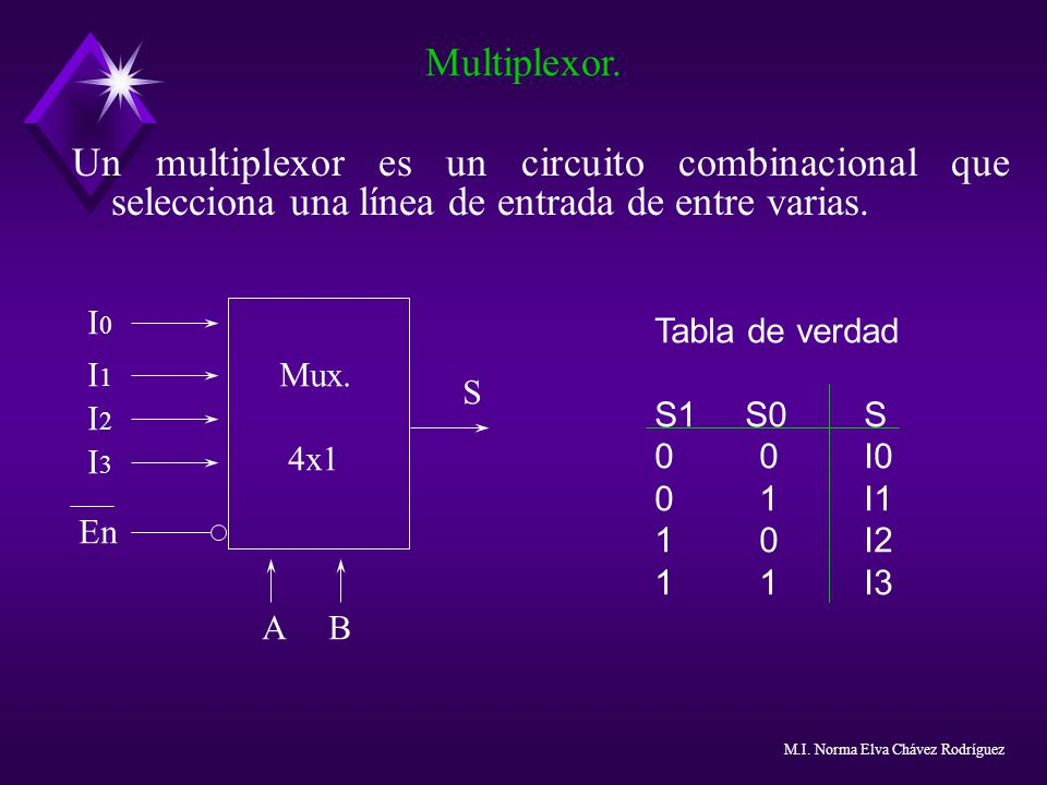 Multiplexor. Un multiplexor es un circuito combinacional que selecciona una línea de entrada de entre varias.