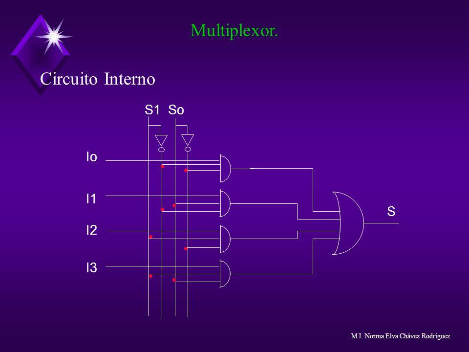 Multiplexor. Circuito Interno S1 So Io I1 I2 I3 S Notas: